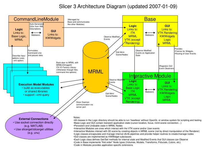 Slicer 3 Architecture Diagram (updated 2007-01-09)