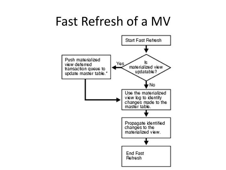Fast Refresh of a MV