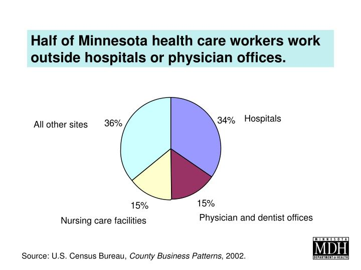 Half of Minnesota health care workers work outside hospitals or physician offices.