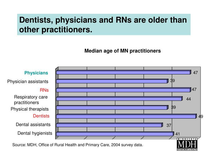 Dentists, physicians and RNs are older than other practitioners.