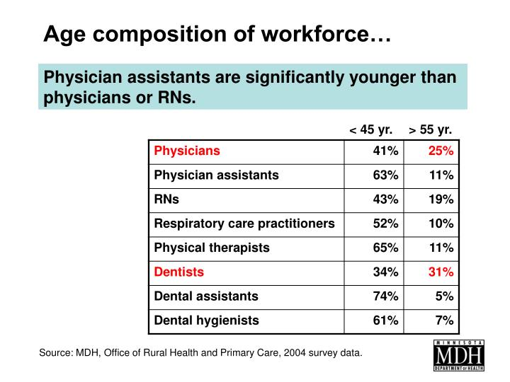 Age composition of workforce…