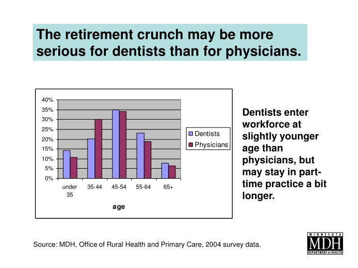 The retirement crunch may be more serious for dentists than for physicians.