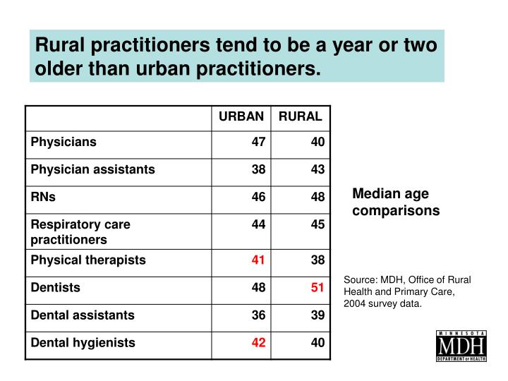 Rural practitioners tend to be a year or two older than urban practitioners.