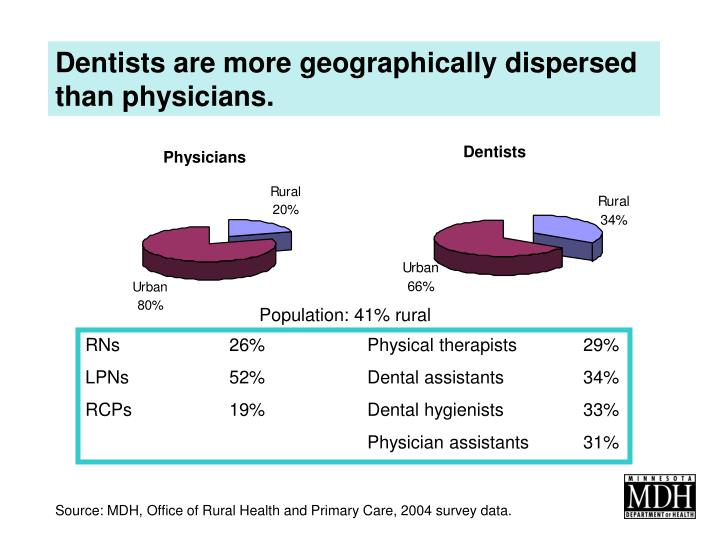 Dentists are more geographically dispersed than physicians.