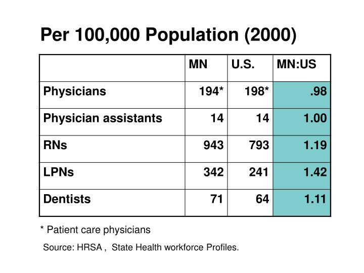 Per 100,000 Population (2000)