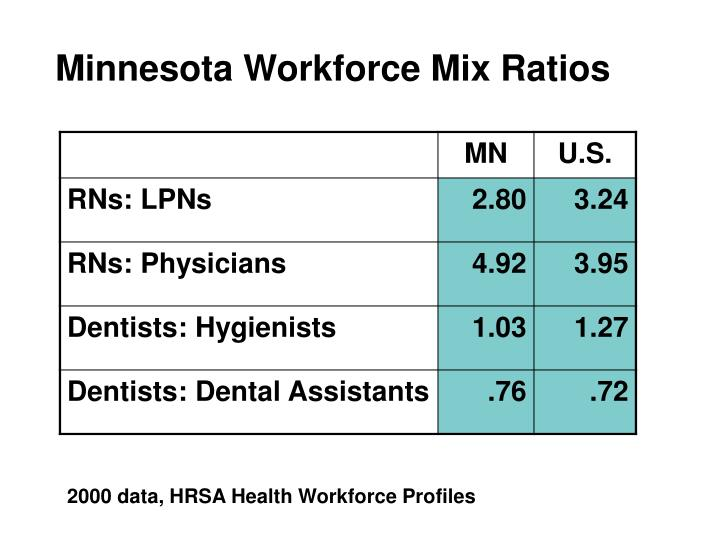 Minnesota Workforce Mix Ratios
