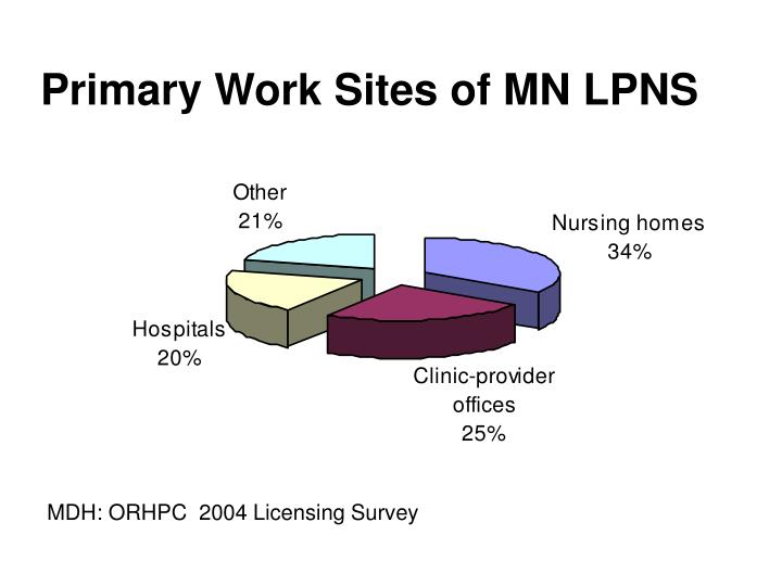 Primary Work Sites of MN LPNS
