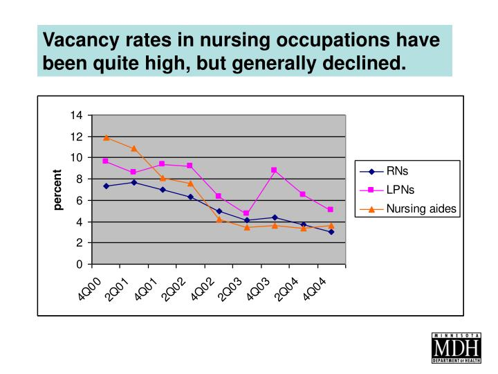 Vacancy rates in nursing occupations have been quite high, but generally declined.