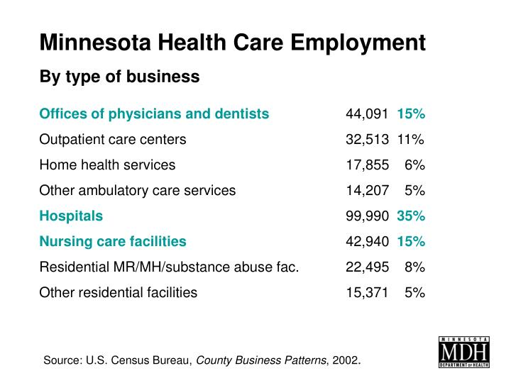 Minnesota Health Care Employment