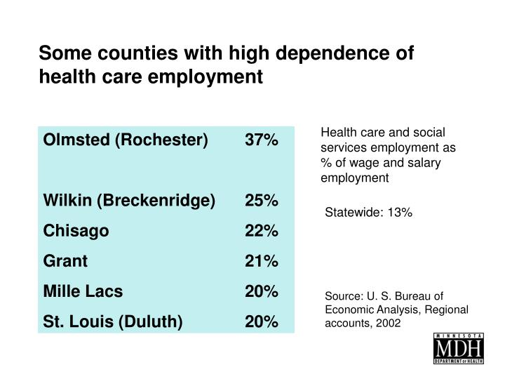 Some counties with high dependence of health care employment