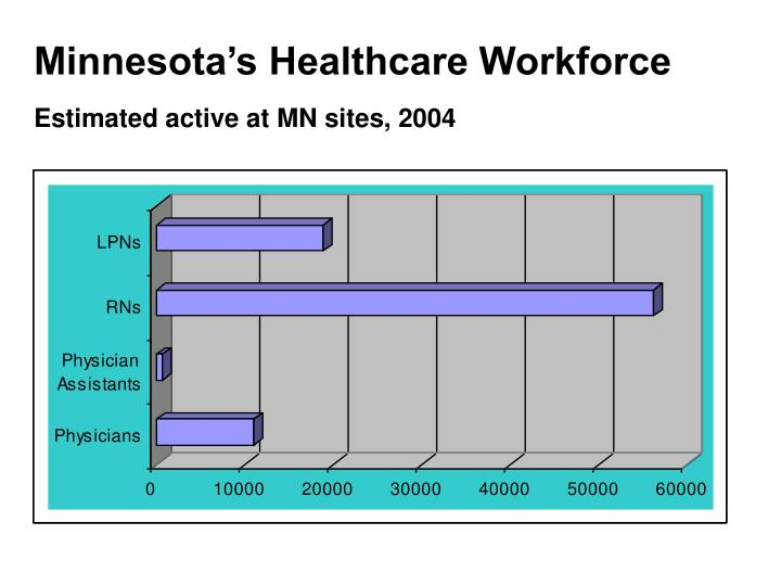 Minnesota's Healthcare Workforce