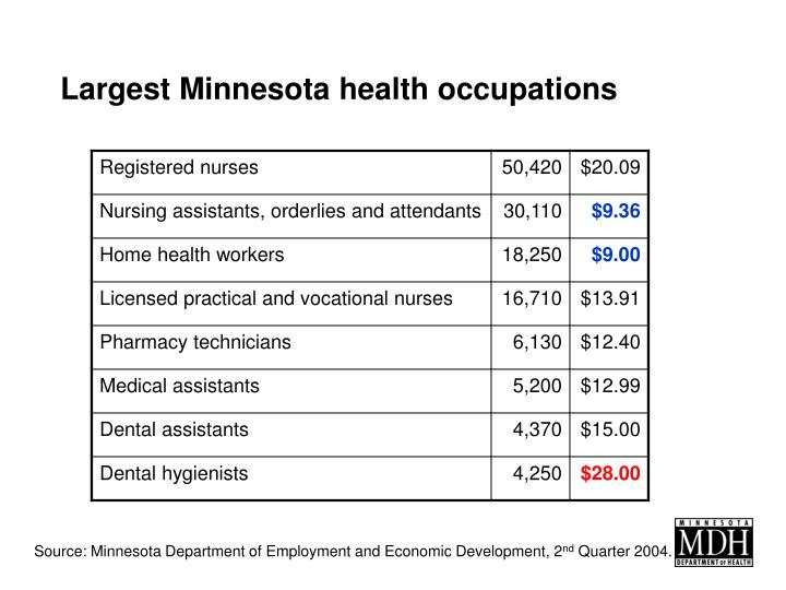 Largest Minnesota health occupations