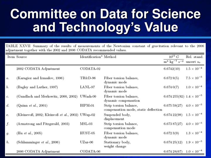 Committee on Data for Science and Technology's Value