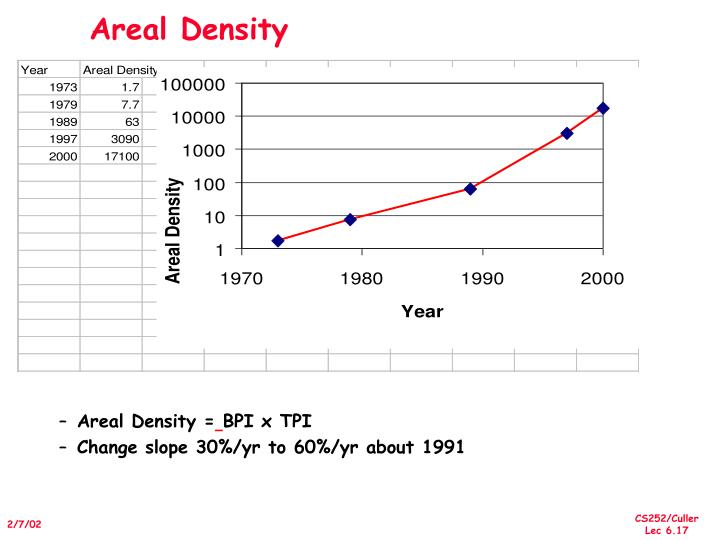 Areal Density