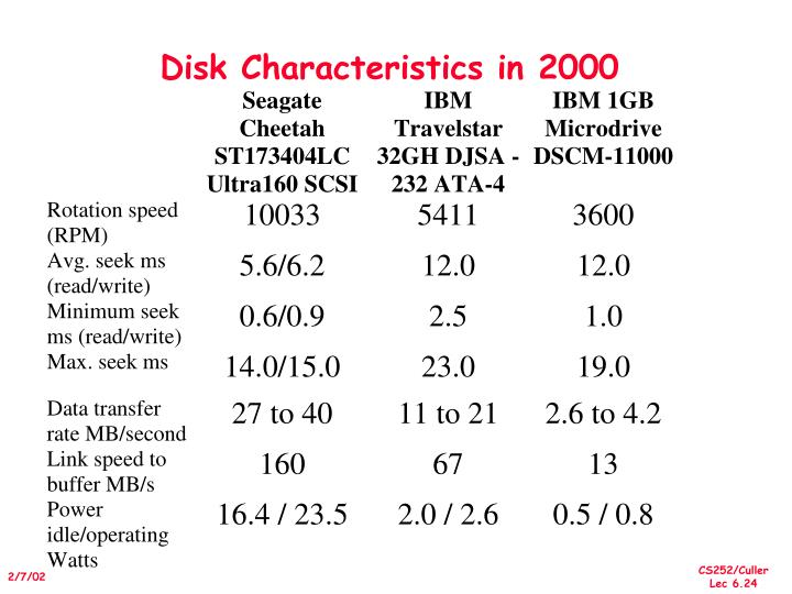 Disk Characteristics in 2000