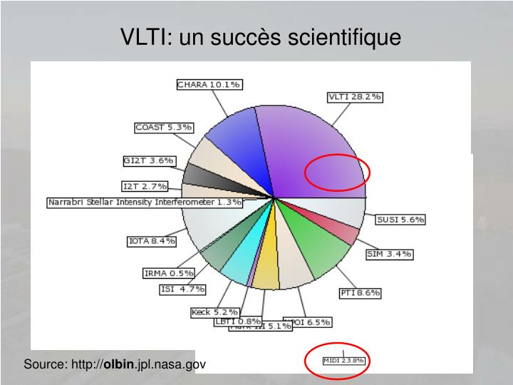 VLTI: un succès scientifique