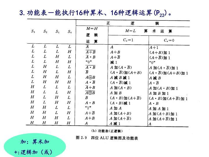 3.功能表-能执行16种算术、16种逻辑运算(