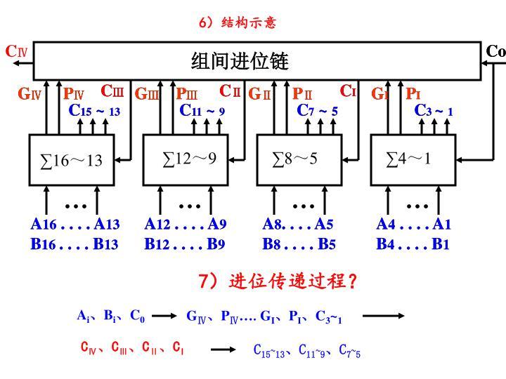 6)结构示意