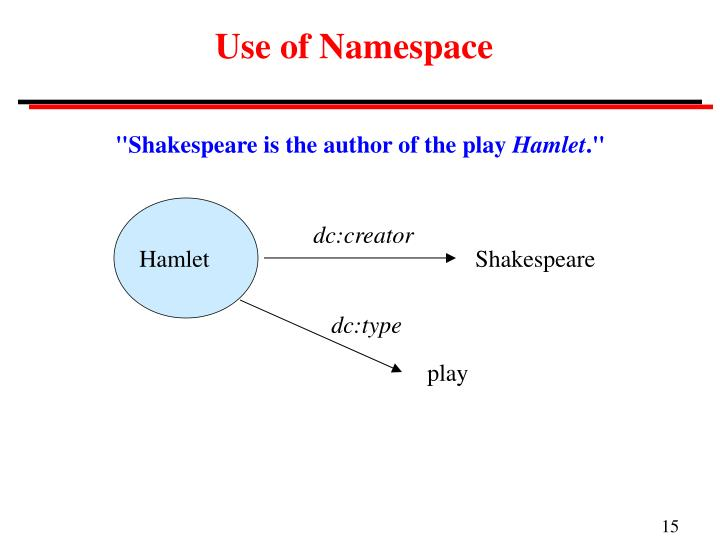 Use of Namespace