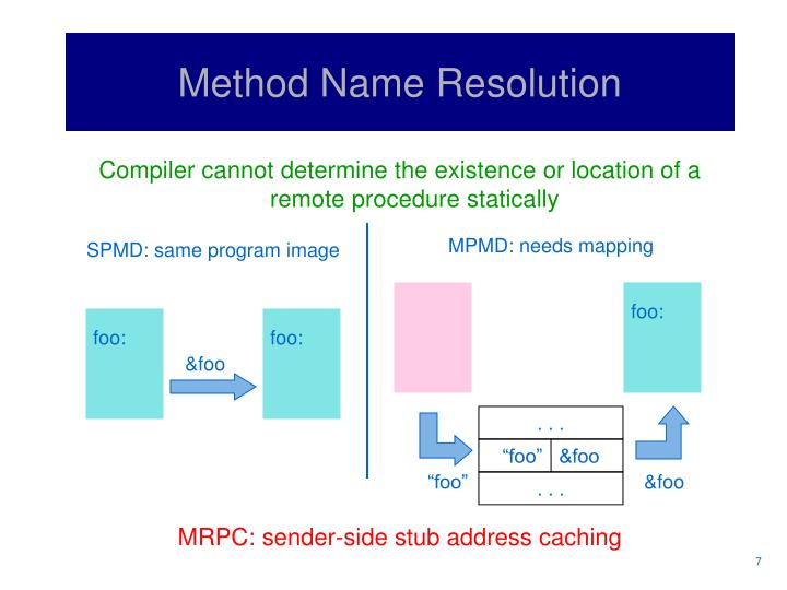 SPMD: same program image