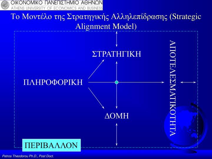 Το Μοντέλο της Στρατηγικής Αλληλεπίδρασης (