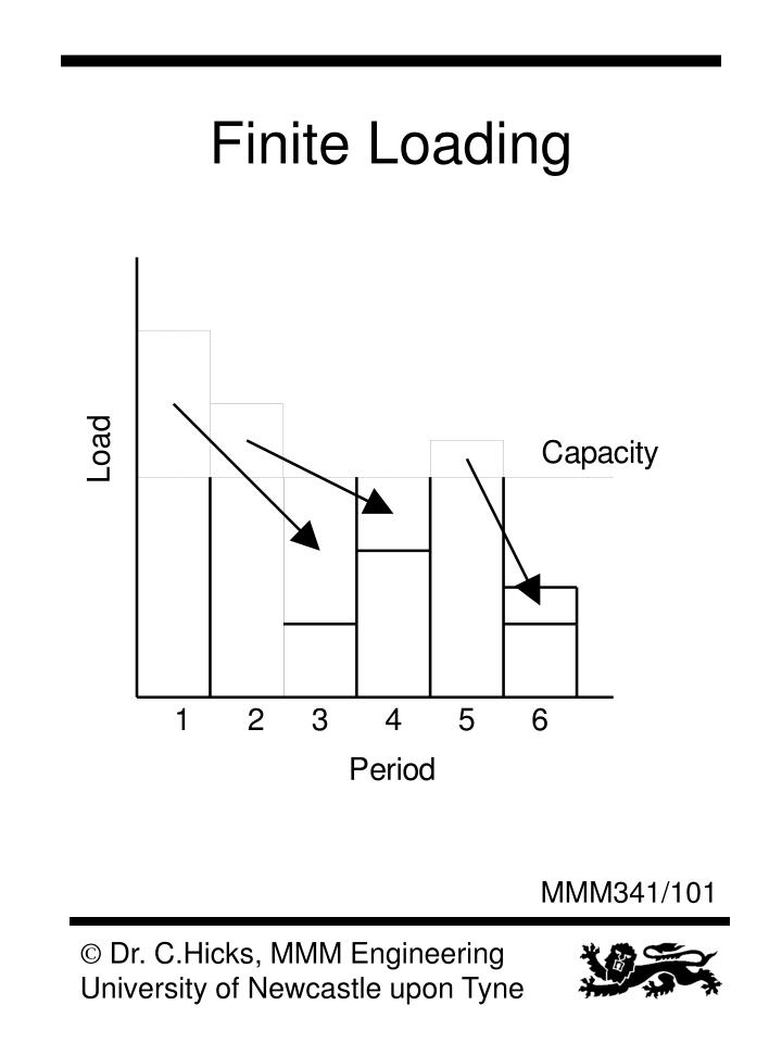 Finite Loading