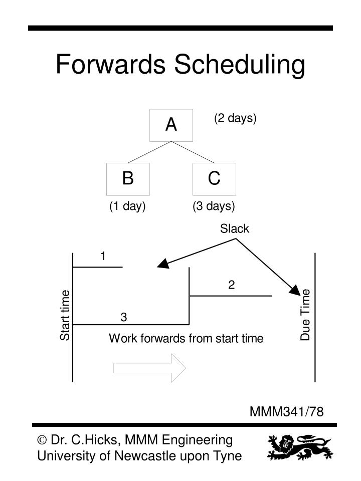 Forwards Scheduling