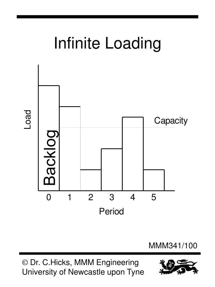 Infinite Loading