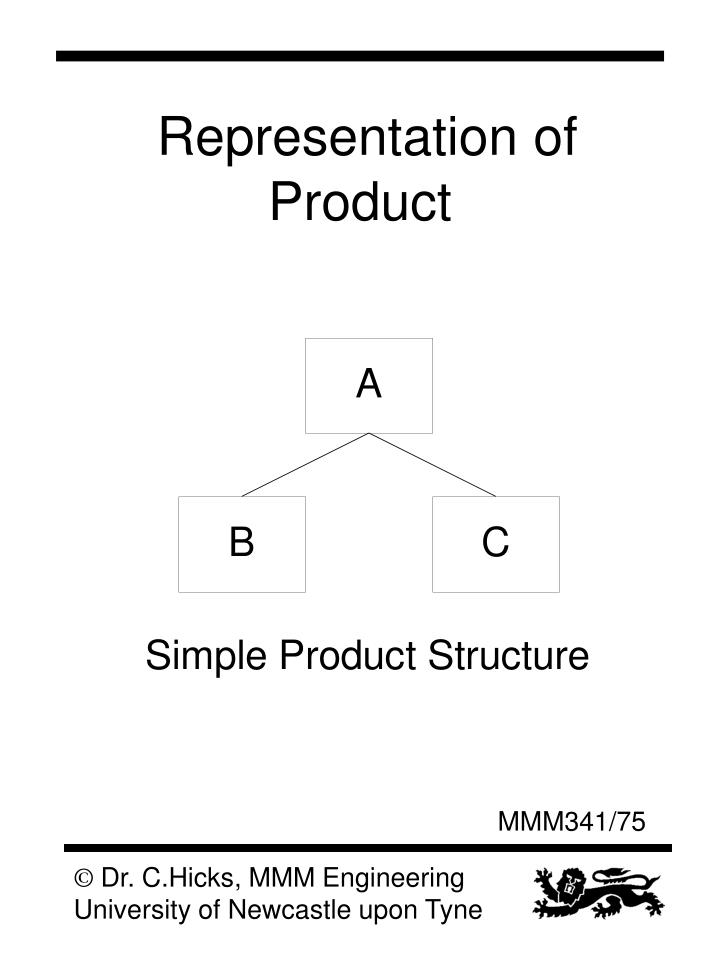 Representation of Product