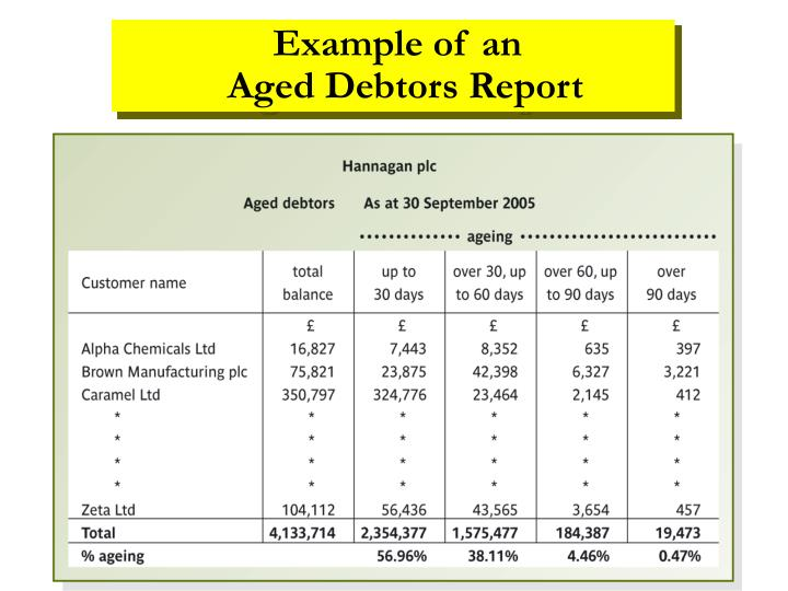 Example of an                      Aged Debtors Report