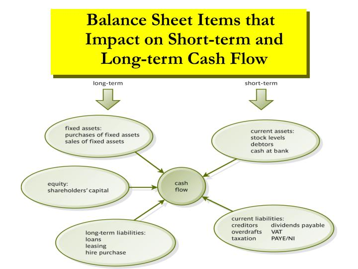 Balance Sheet Items that Impact on Short-term and Long-term Cash Flow