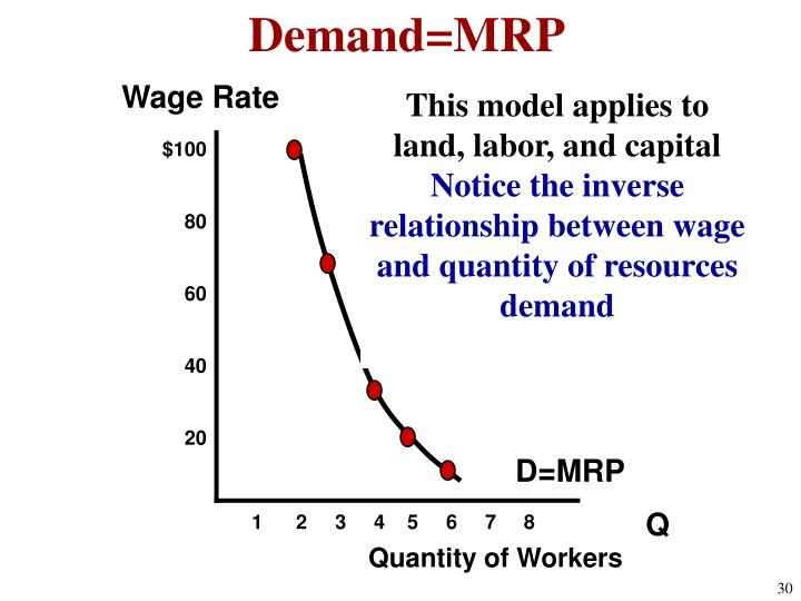 Demand=MRP