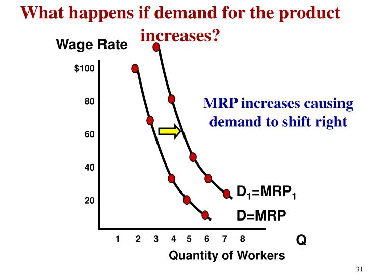 What happens if demand for the product increases?