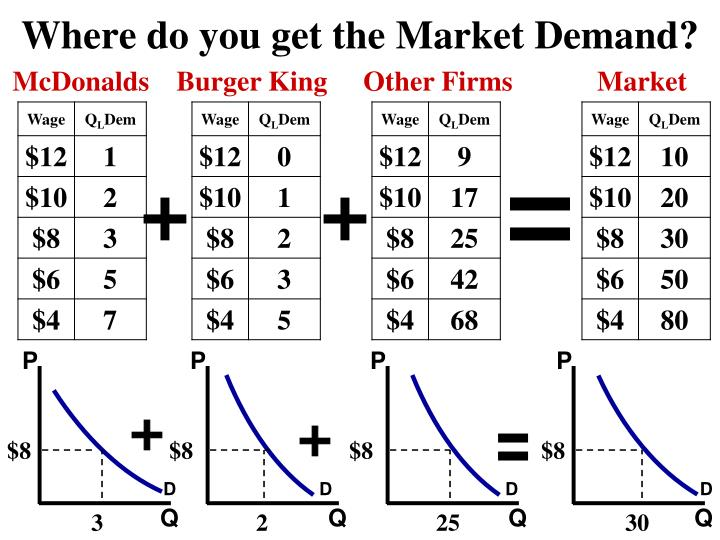 Where do you get the Market Demand?