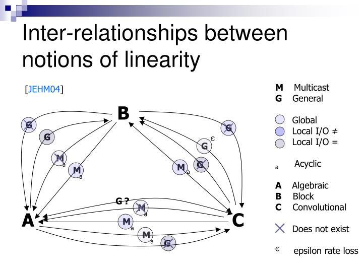 Inter-relationships between notions of linearity