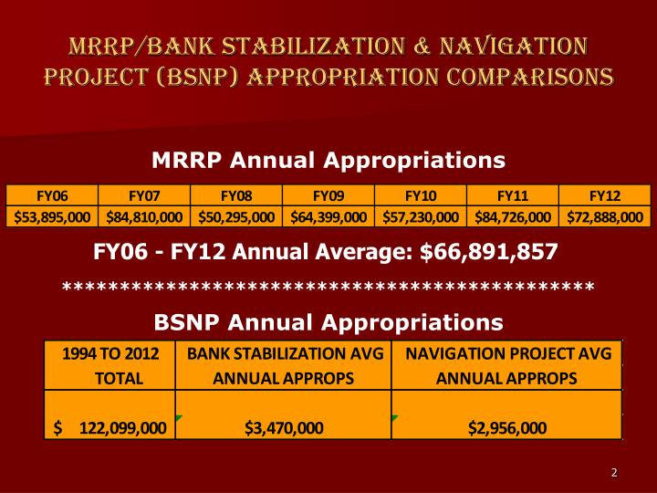 Mrrp bank stabilization navigation project bsnp appropriation comparisons