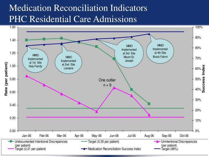 Medication Reconciliation Indicators