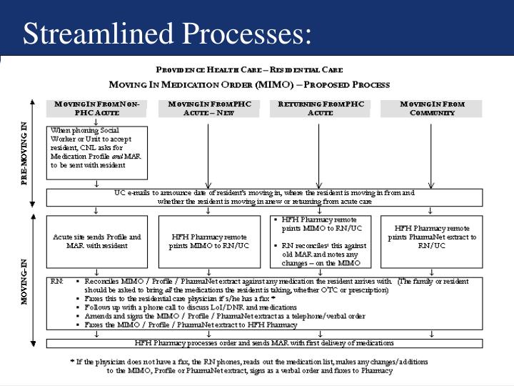 Streamlined Processes: