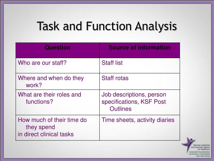Task and Function Analysis