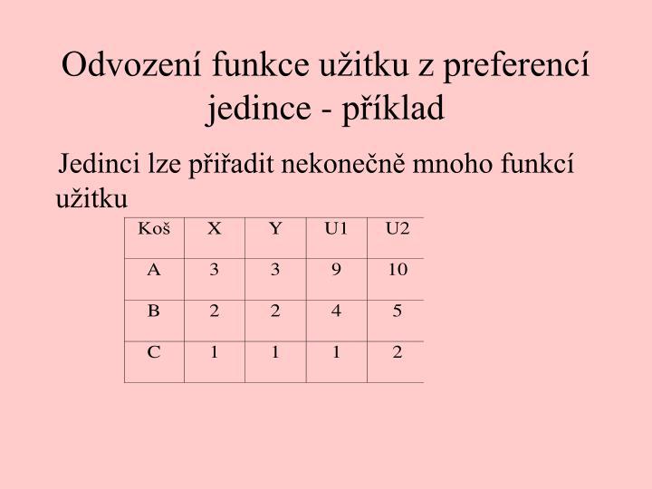 Odvození funkce užitku z preferencí jedince - příklad