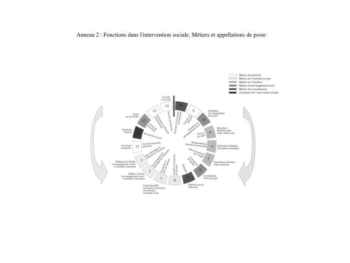 Anneau 2 : Fonctions dans l'intervention sociale, Métiers et appellations de poste