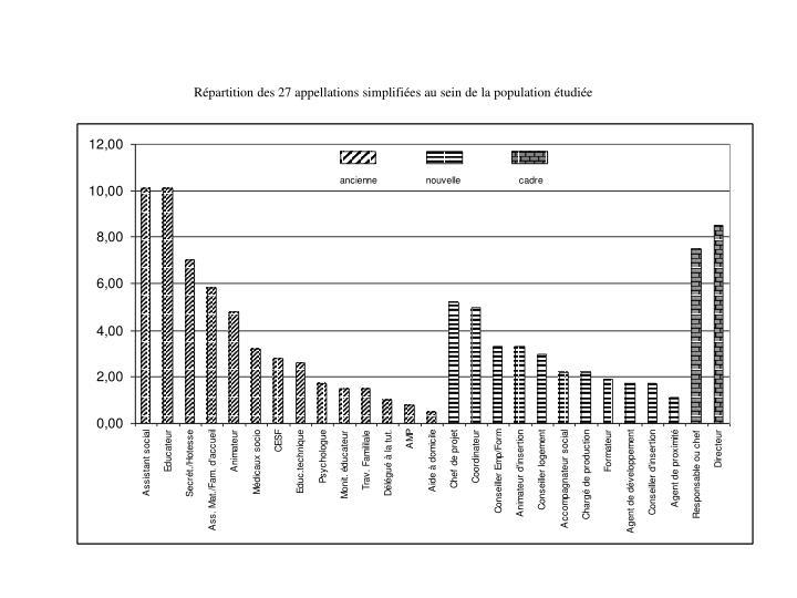 Répartition des 27 appellations simplifiées au sein de la population étudiée