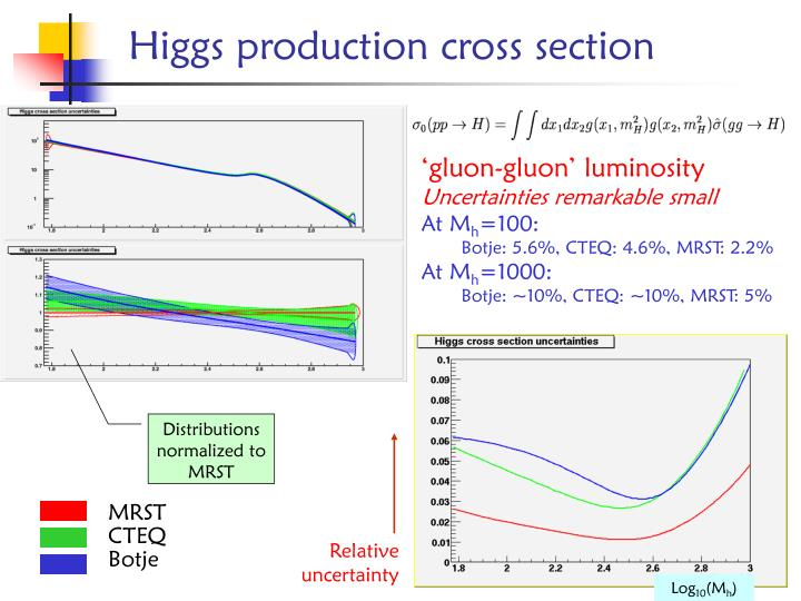 Higgs production cross section