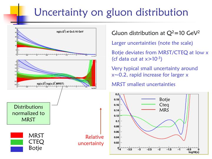 Gluon distribution at two scales