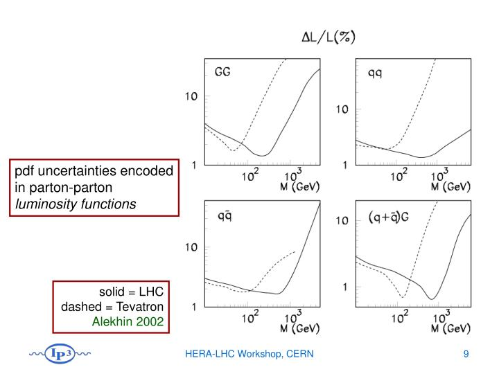 pdf uncertainties encoded in parton-parton