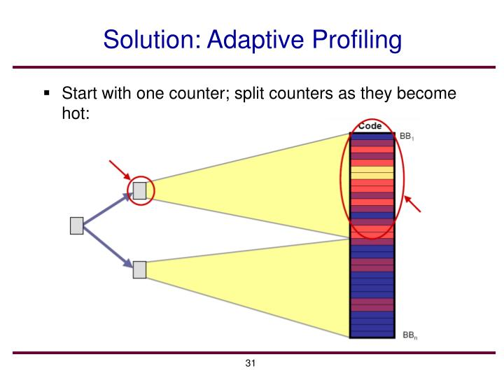 Solution: Adaptive Profiling