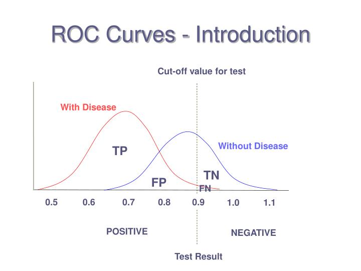ROC Curves - Introduction