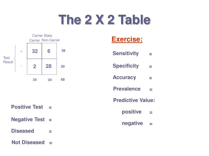 The 2 X 2 Table