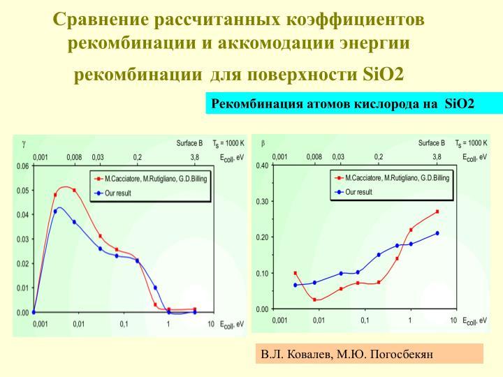 Сравнение рассчитанных коэффициентов рекомбинации и аккомодации энергии рекомбинации
