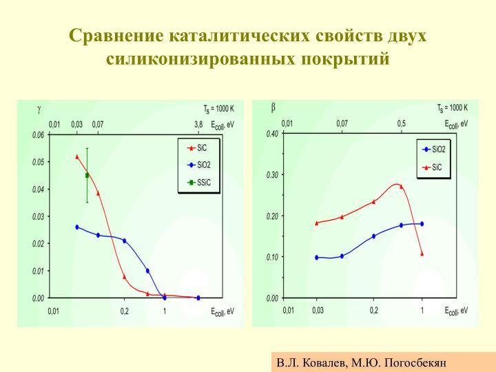 Сравнение каталитических свойств двух силиконизированных покрытий